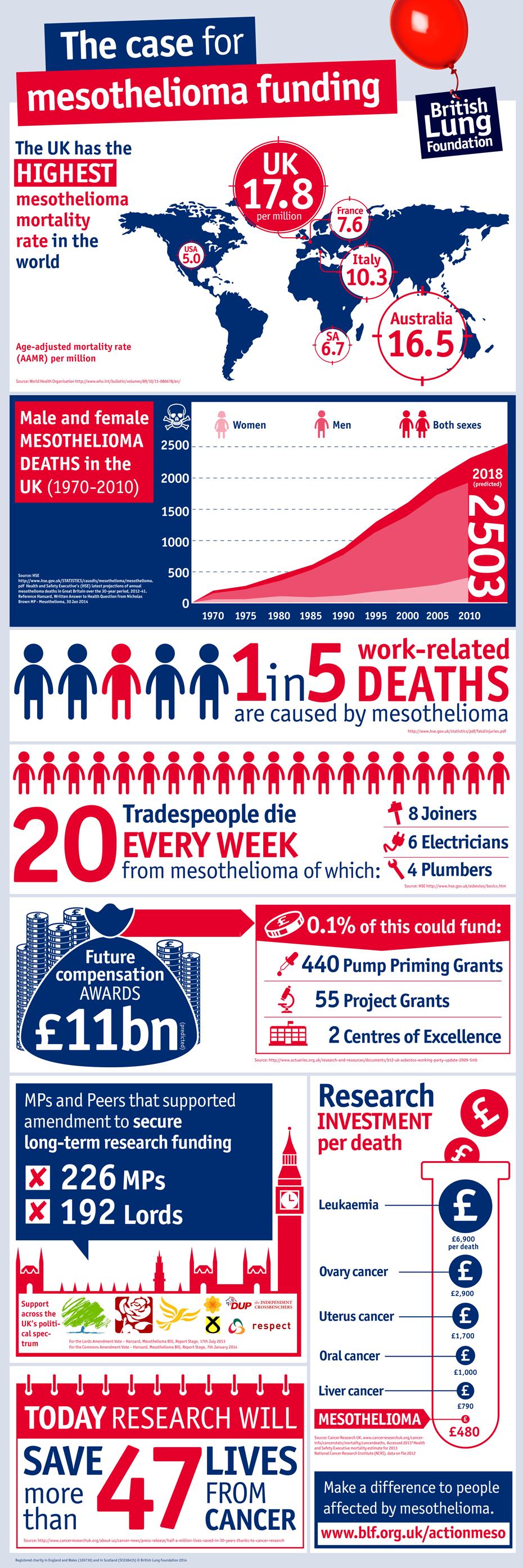 Mesothelioma infographoc