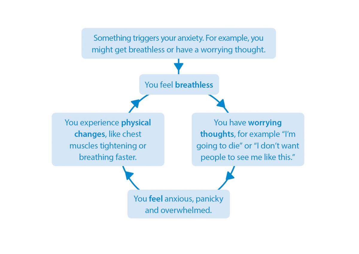Anxiety vicious cycle