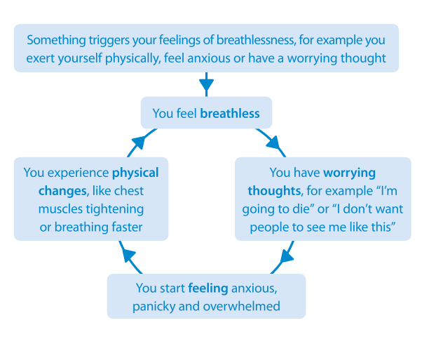 What is breathlessness? | British Lung Foundation