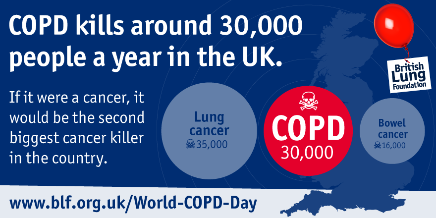 COPD kills around 30,000 people a year in the uk