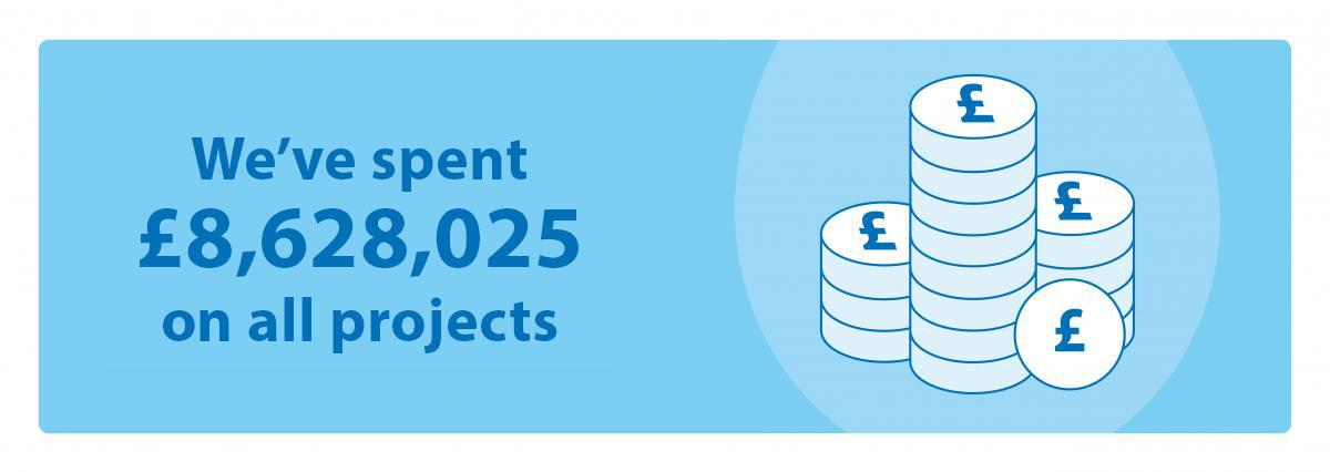 "An infographic with the text ""We've spent £8,628,025 on all projects"" next to a stack of transparent coins, set against a blue background."