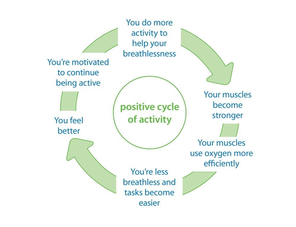 breaking the vicious cycle of inactivity