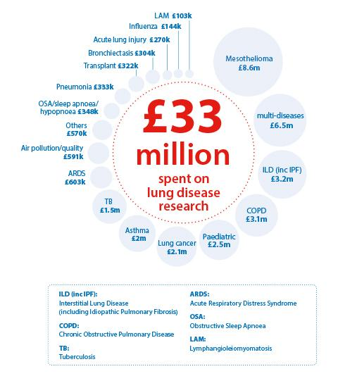 An infographic that shows the sum on money spent on researching lung diseases by the British Lung Foundation. In total, £33m has been spent researching lung diseases, including £8.6m for mesothelioma, £3.2m on ILD, £3.1m on COPD and £2.1m on lung cancer.