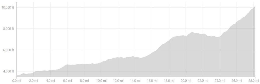 The race profile for the Zermatt ultra, mainly uphill.