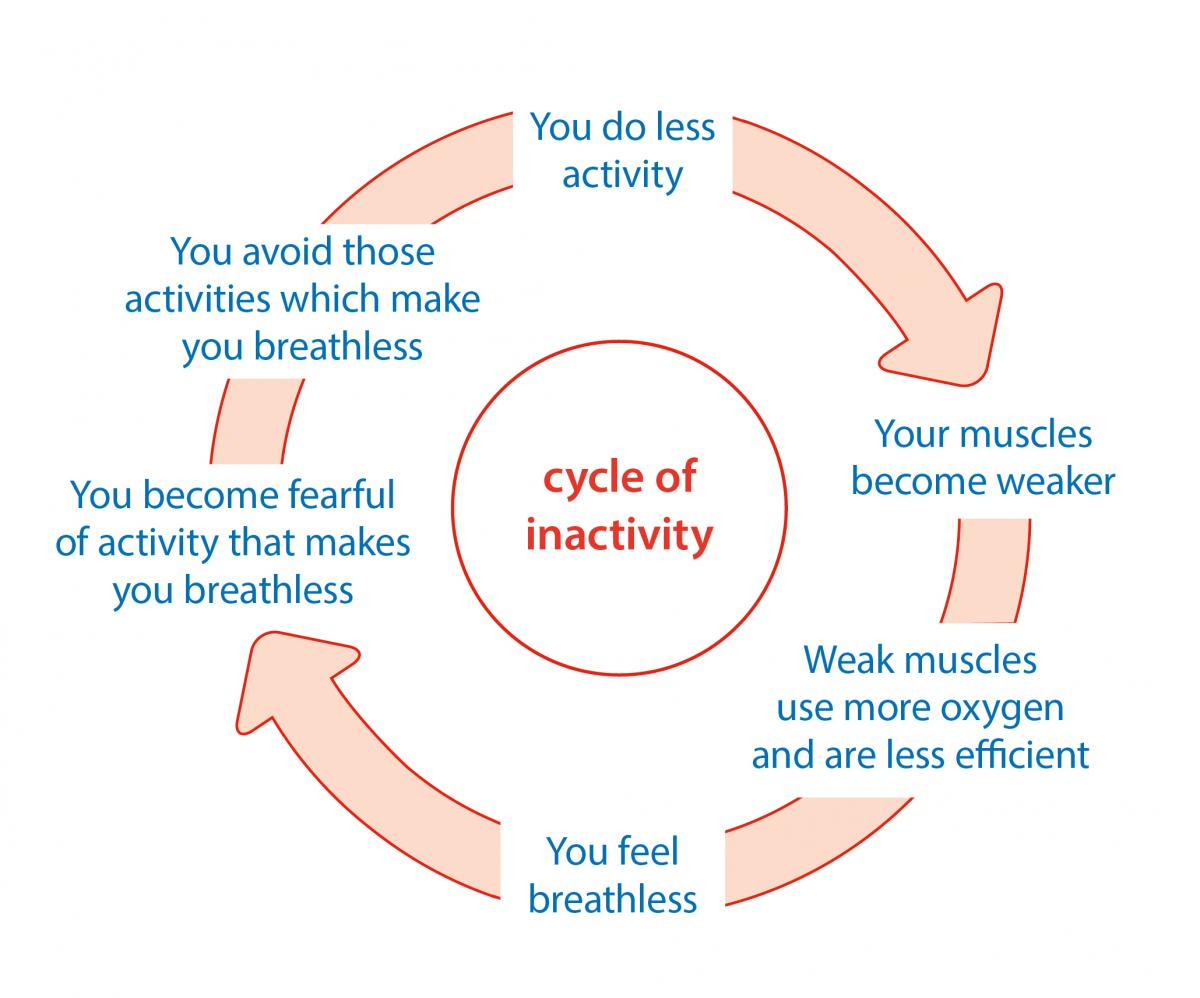 Vicious cycle of inactivity