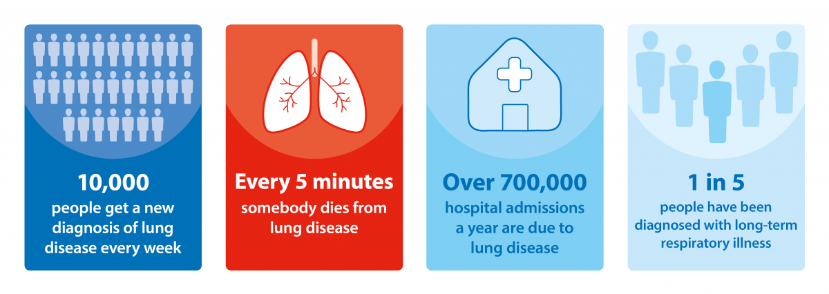 lung diease in numbers March 2018
