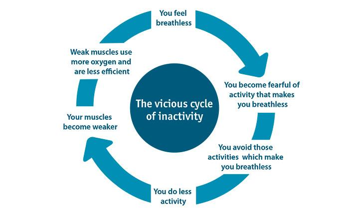 Breathlessness can make you fear activity. The less active you are, the more likely you are to feel breathless.