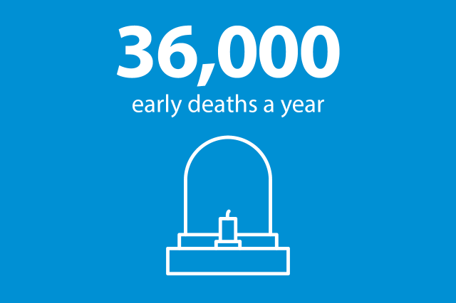 Graphic showing memorial with the text '36,000 early deaths a year'