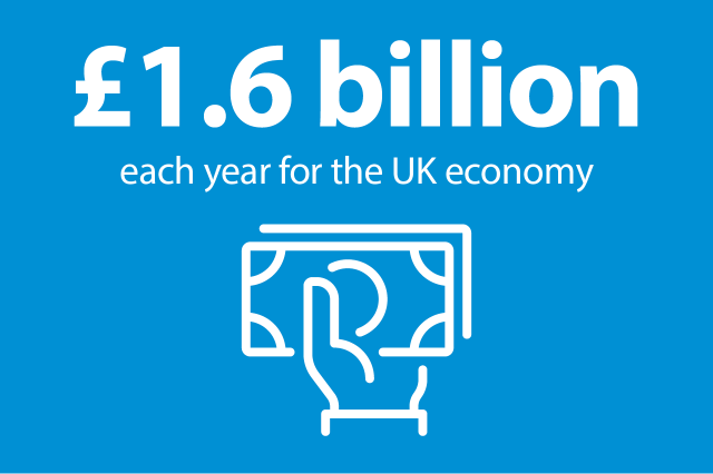 Illustration of hand with money with the text '£1.6 billion each year for the UK economy'