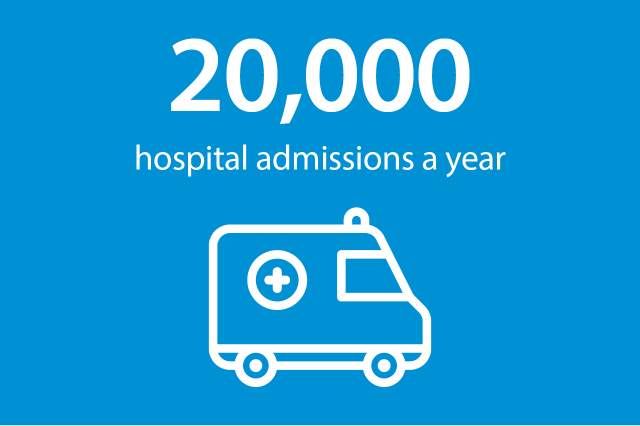 Illustration of an ambulance with the text '20,000 hospital admissions a year'